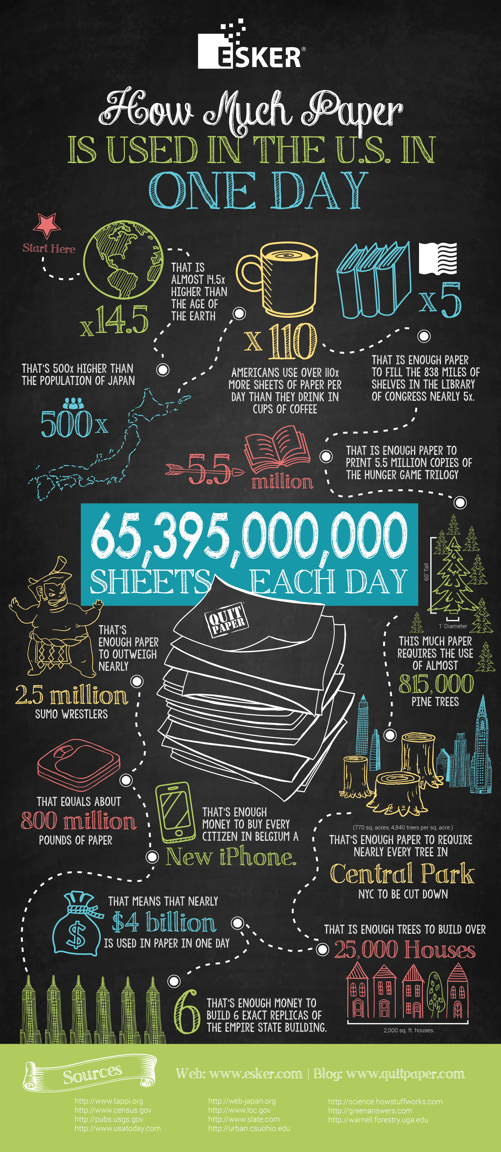 th industrial revolution wasteless future great infographic usa consumes 65 4 billion paper sheets per day