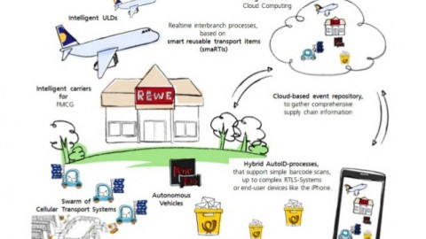 The new era of logistics: broadband is the only limit!