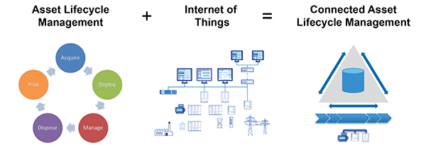 Internet of Things, General Electric, Industrial Internet of Things, Wasteless Future, Power Plants