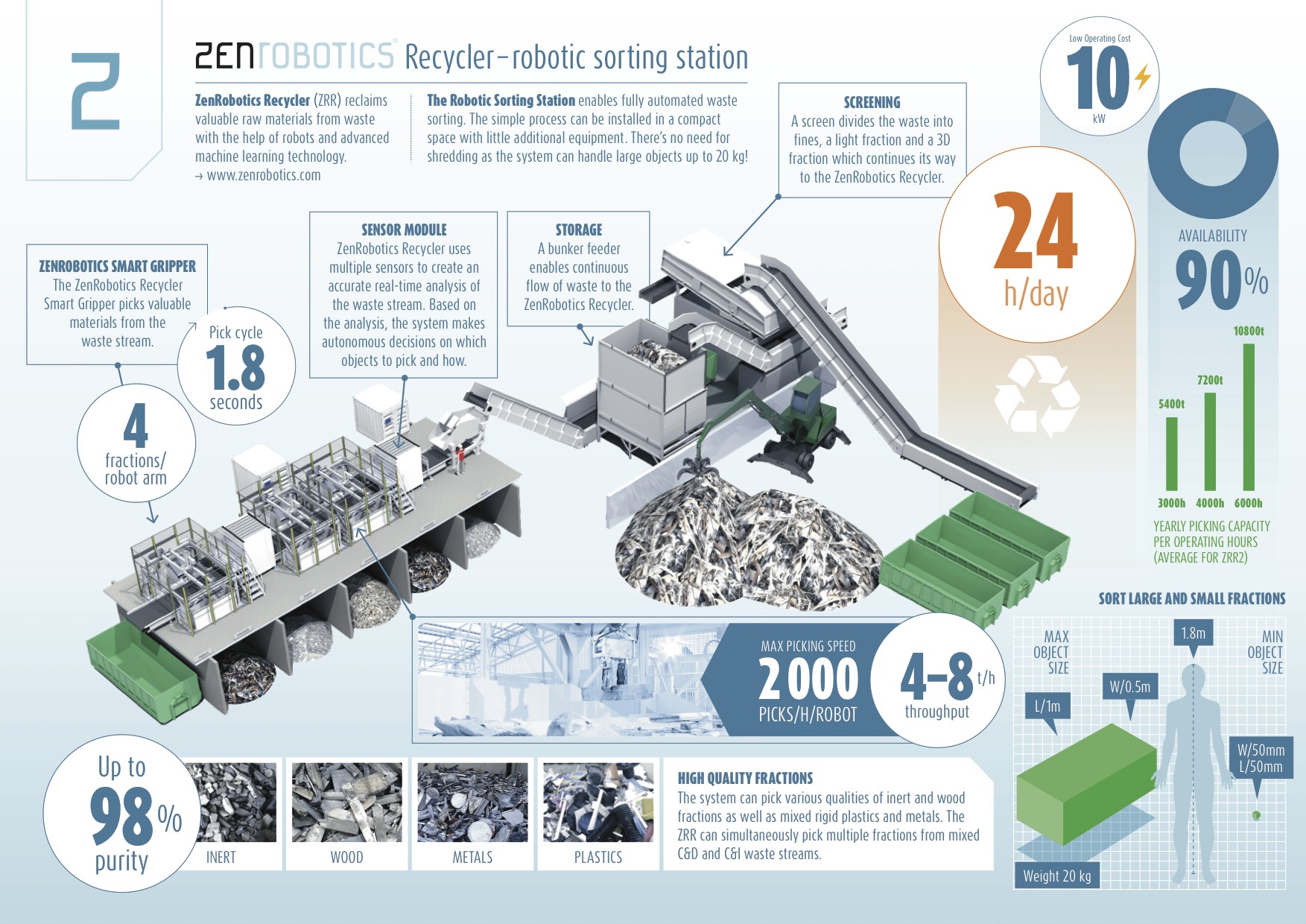 Zen Robotics, Recycling, Resource management, waste management, circular economy, robots, artificial intelligence, wasteless future,, inforgraphic, artificial intelligence