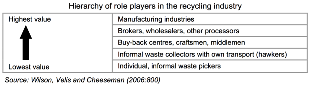 nformal Recyclers, Catadores, Dumpsites, Mobile apps, collaborative platforms, informal recycling, waste management, human rights, hierarchy of waste management, supply chains, wasteless future