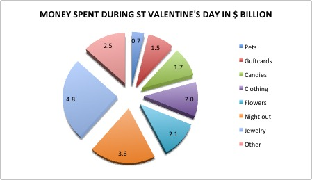consumerism, St Valentine's day, wasteless future, recycling, obsession, materialism, capitalism, love, ,overs, hearts, Valentine's Day