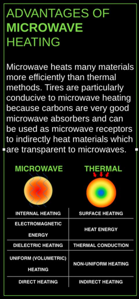 Carbon Black can be Circular