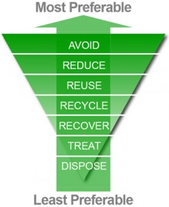 Is Waste Hierarchy a misleading principle?