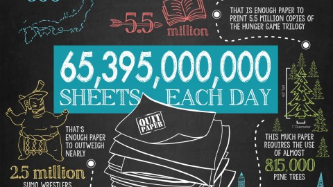 Great infographic: USA consumes 65.4 billion paper sheets per day!