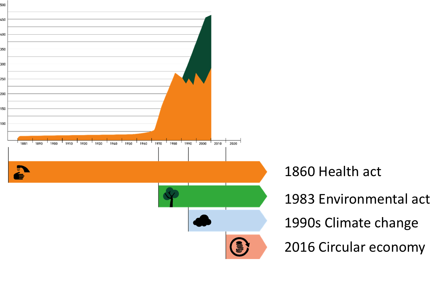 Bergen, Norway, legislation graph, Toralf Igesund, wasteless future, waste legislation, regullation, history of waste