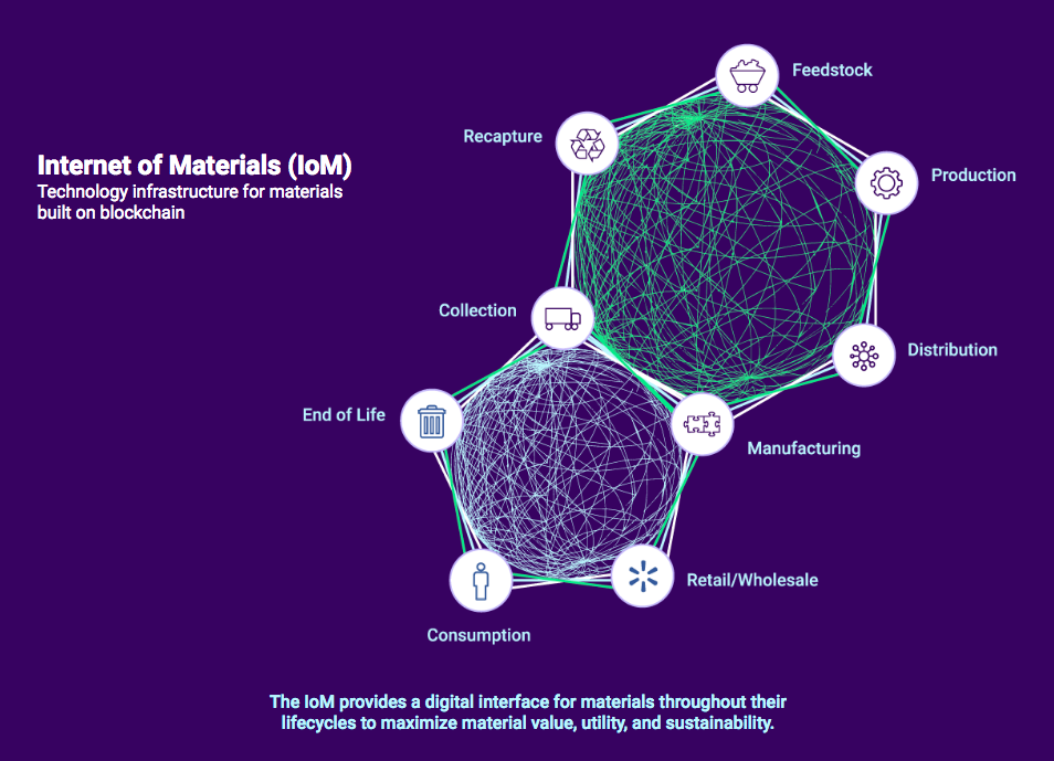 Internet of Materials, sustainability, blockchain, cryptocurrency, bitcoin, ethereum, waste management, materials, waste, garbage, recycling, circular economy, wasteless future, global markets, pricing, resource management, industrial revolution, industry 4.0